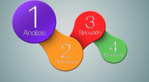 7 pasos para escribir una estrategia ganadora del plan de marketing digital
