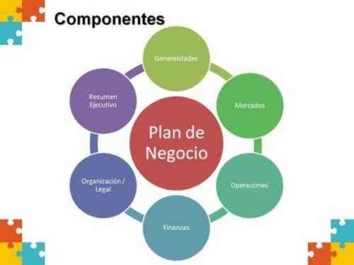 9 Elementos más importantes Componentes de un plan de negocios