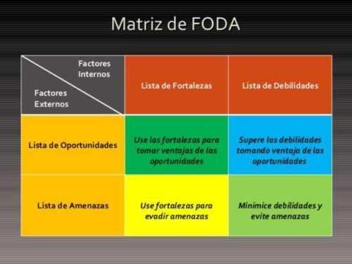 Escribir un informe de análisis FODA para un plan de negocios Una plantilla de muestra